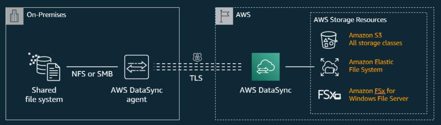 AWS DataSync のアーキテクチャ図
