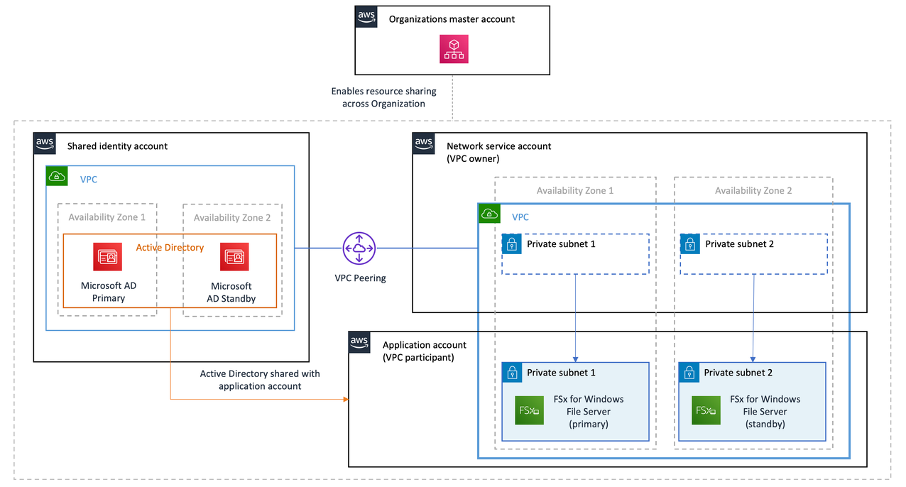 Shared VPC and file services architecture diagram