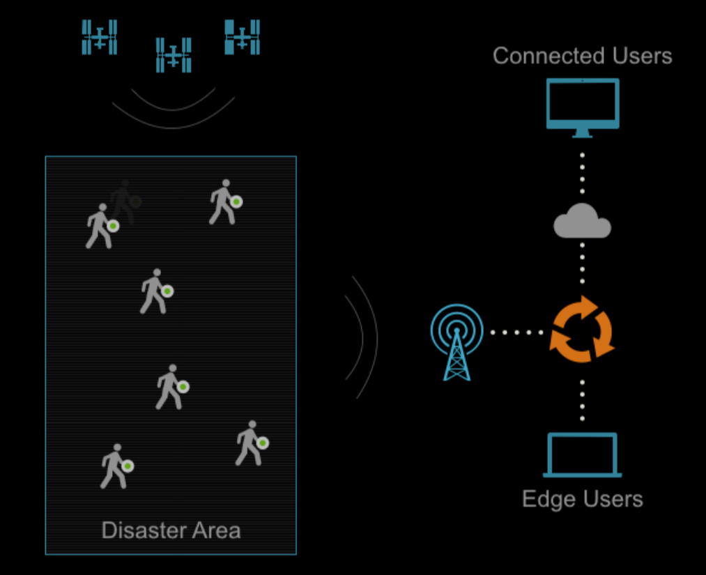 Figure 2 - Location data is transmitted via LoRaWAN to the Snowball Edge device