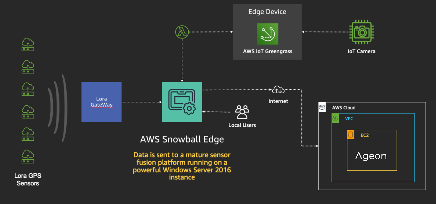 Figure 3 - In the connected environment, data from the Snowball Edge is synced with Ageon ISR hosted in the AWS Cloud for remote situational awareness