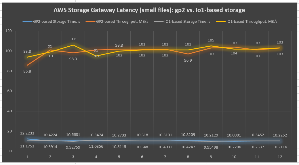 Chart 1 - AWS Storage Gateway latency chart of sequential IO on 1-MB file tests (dd Linux tool)