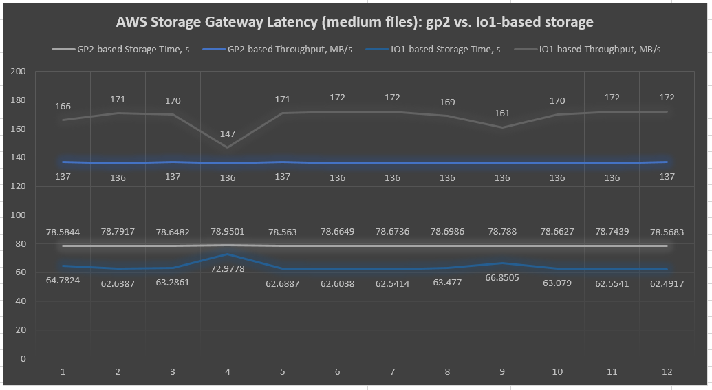 Chart 2 - AWS Storage Gateway latency chart of sequential IO on 1-GB file tests (dd Linux tool)