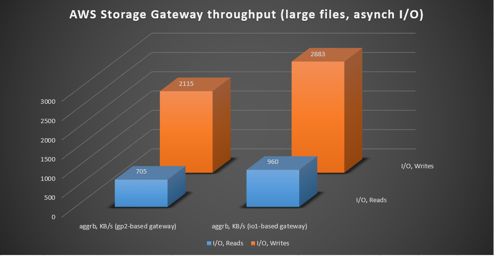 Chart 3 - AWS Storage Gateway chart of asynchronous random IO tests on 4-GB files (Fio Linux tool)