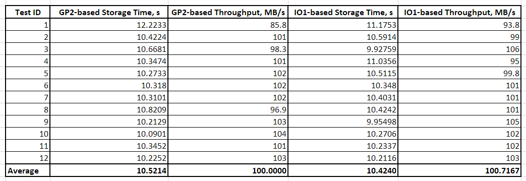 Table 1 - Results of AWS Storage Gateway latency tests with sequential IO on 1-MB files conducted via dd Linux tool
