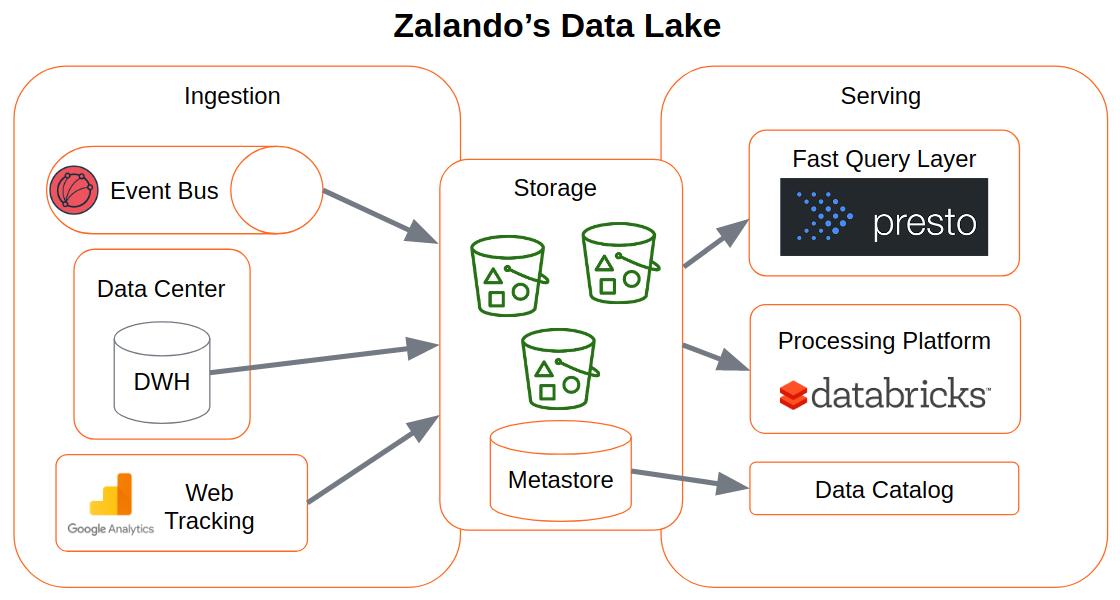 Zalando's data lake