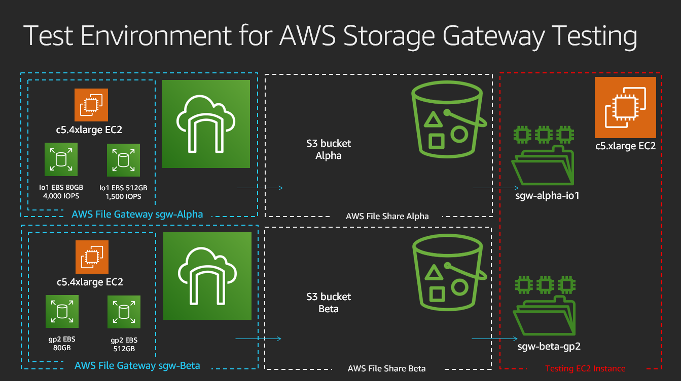 test environment for AWS Storage Gatewady testing
