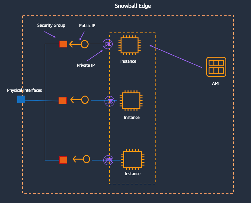 Diagram illustrates a Snowball Edge deployment with three EC2 instances