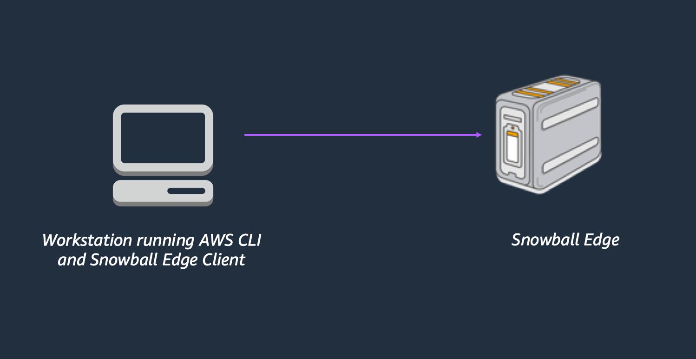 AWS CLI を実行しているワークステーションと Snowball Edge クライアントが Snowball Edge 管理タスクを実行します