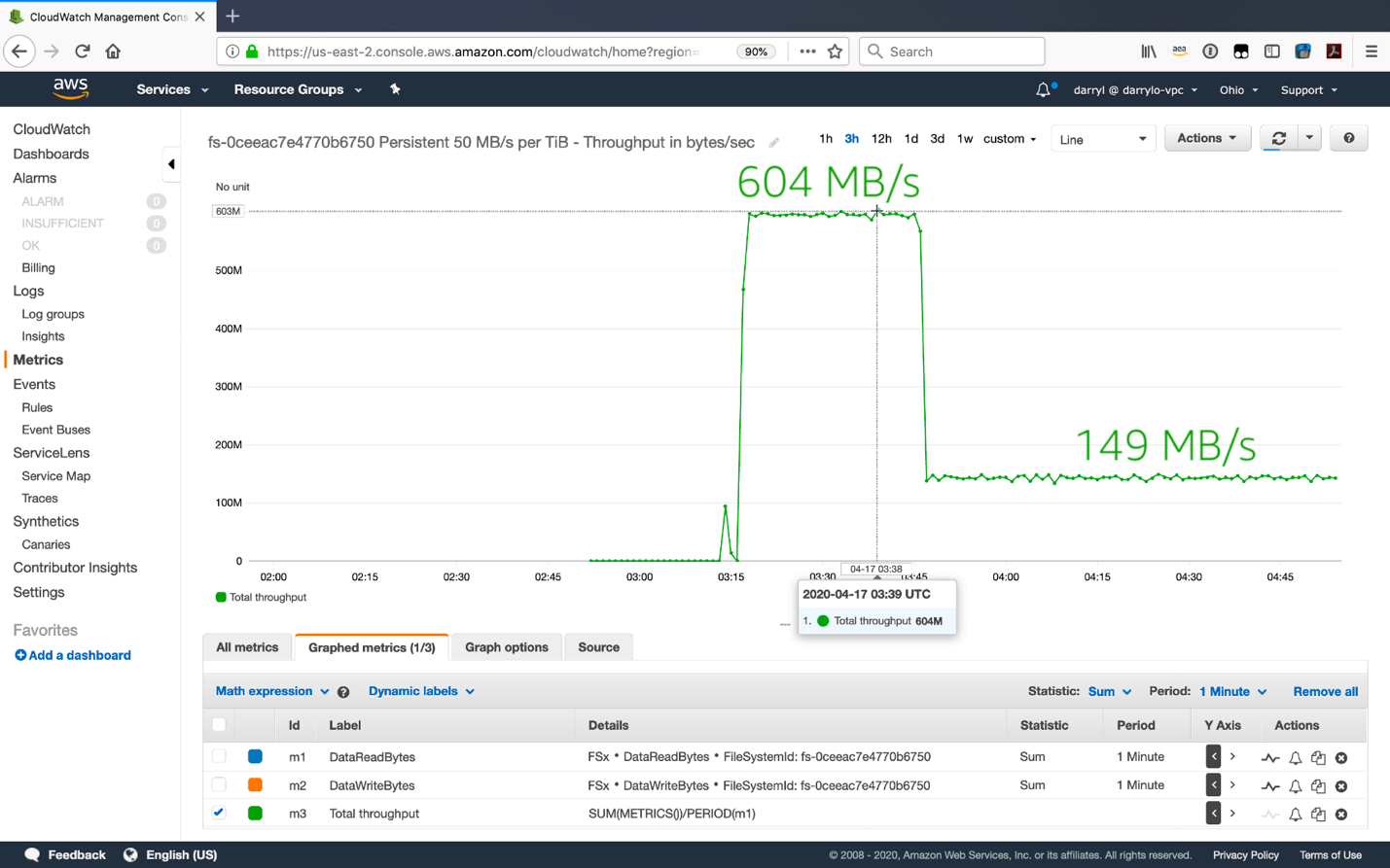 Amazon CloudWatch graph shows the total throughput of the file system
