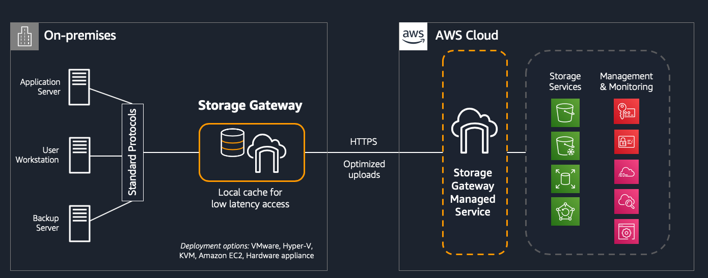 Figure 2 - High-level architecture of storage gateway