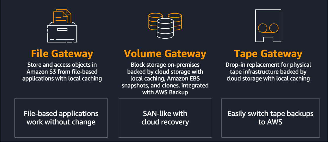 Different types of gateway