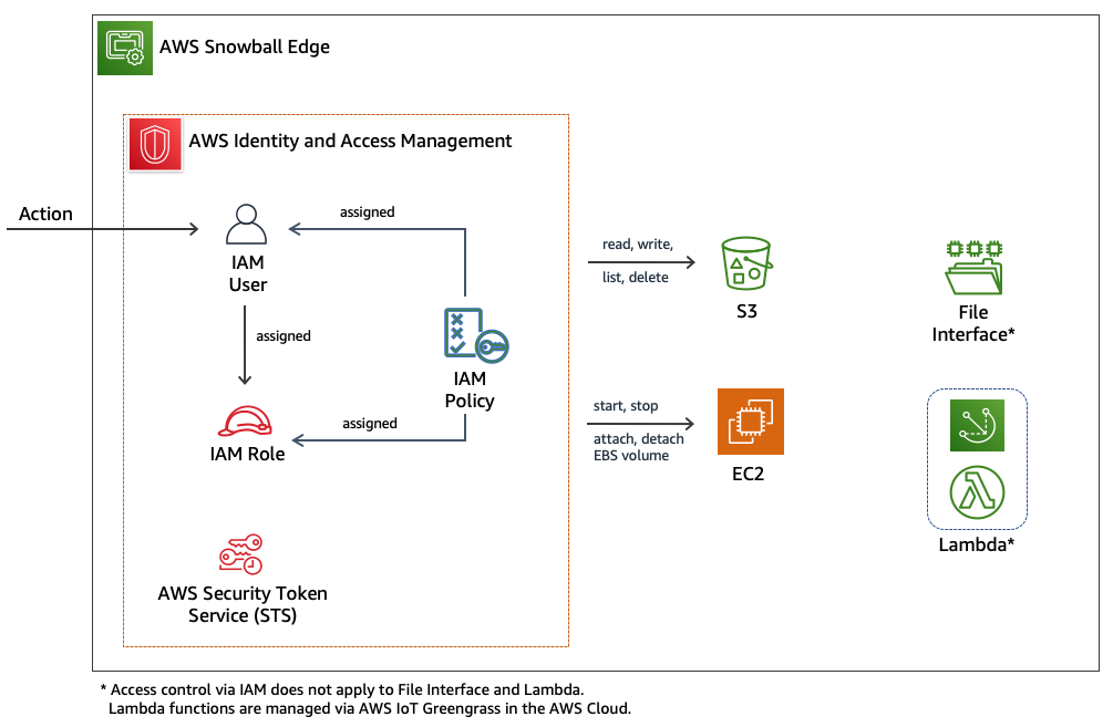 Diagram depicting AWS capabilities available on Snowball Edge and how IAM users, policies, and roles apply to them