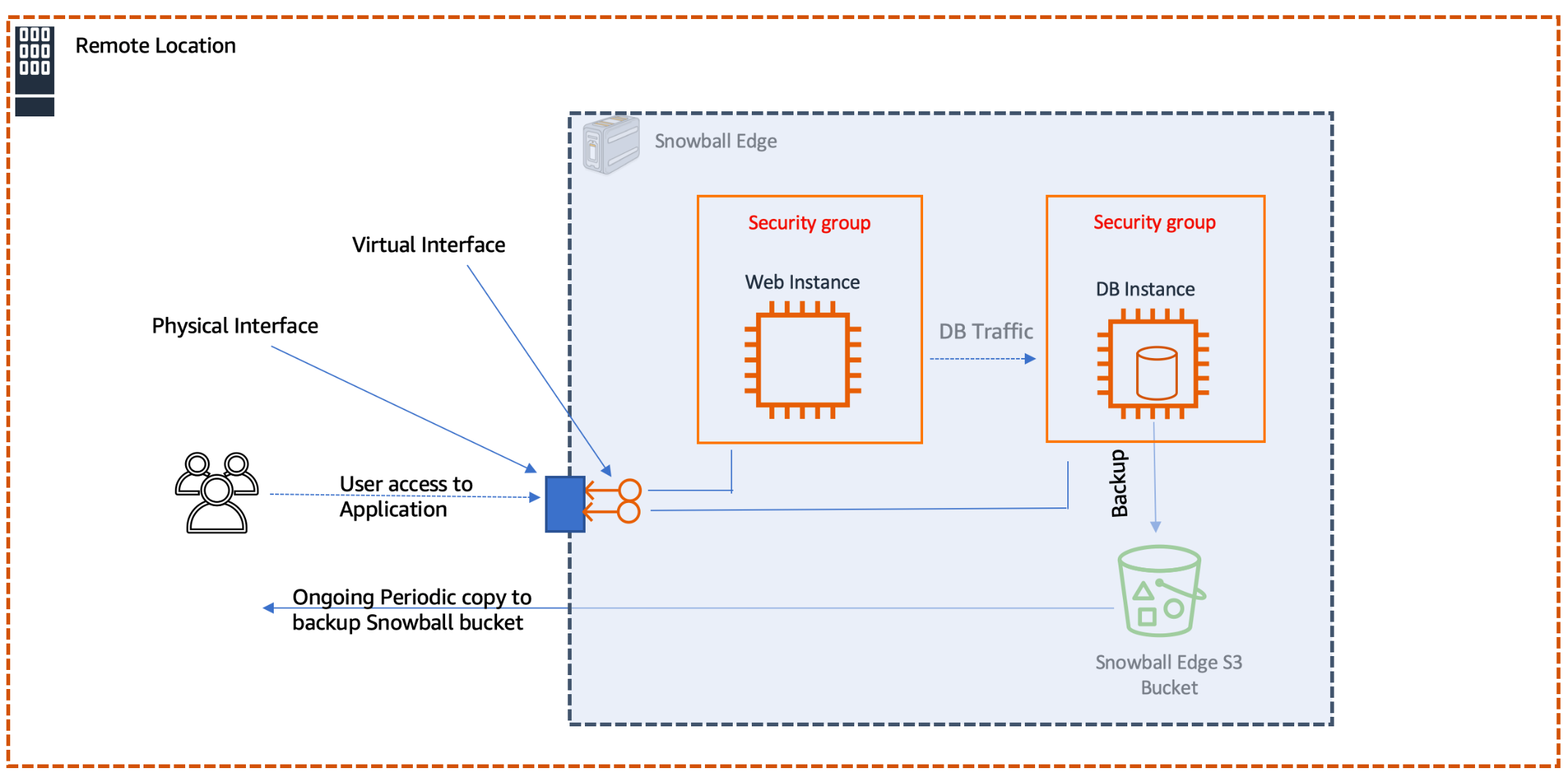 Diagram depicts the overall architecture of the deployment - Snowball Edge runs a web server and a database server.