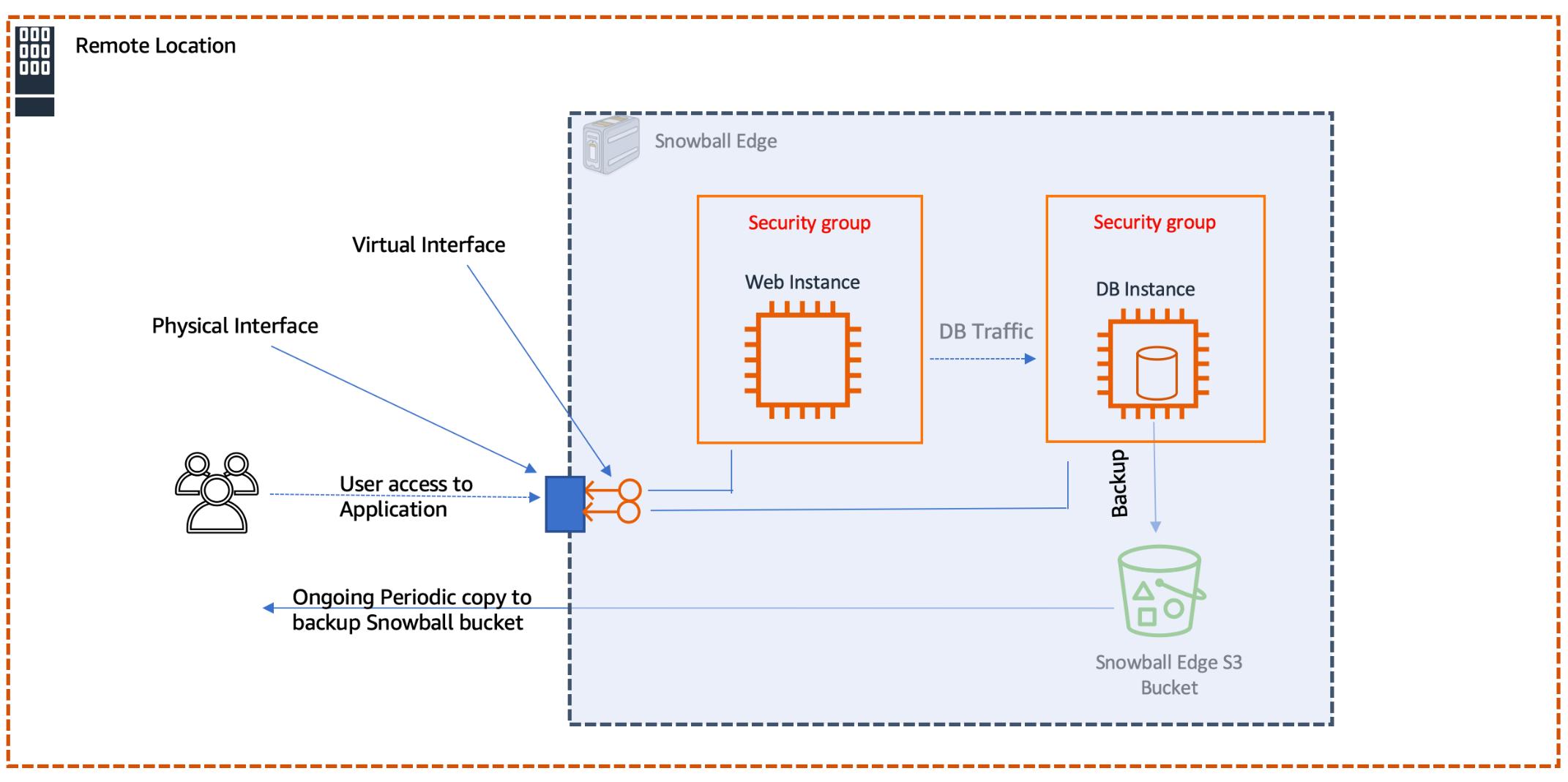 図はデプロイの全体的なアーキテクチャを示していて、Snowball Edge はウェブサーバーとデータベースサーバーを実行します。