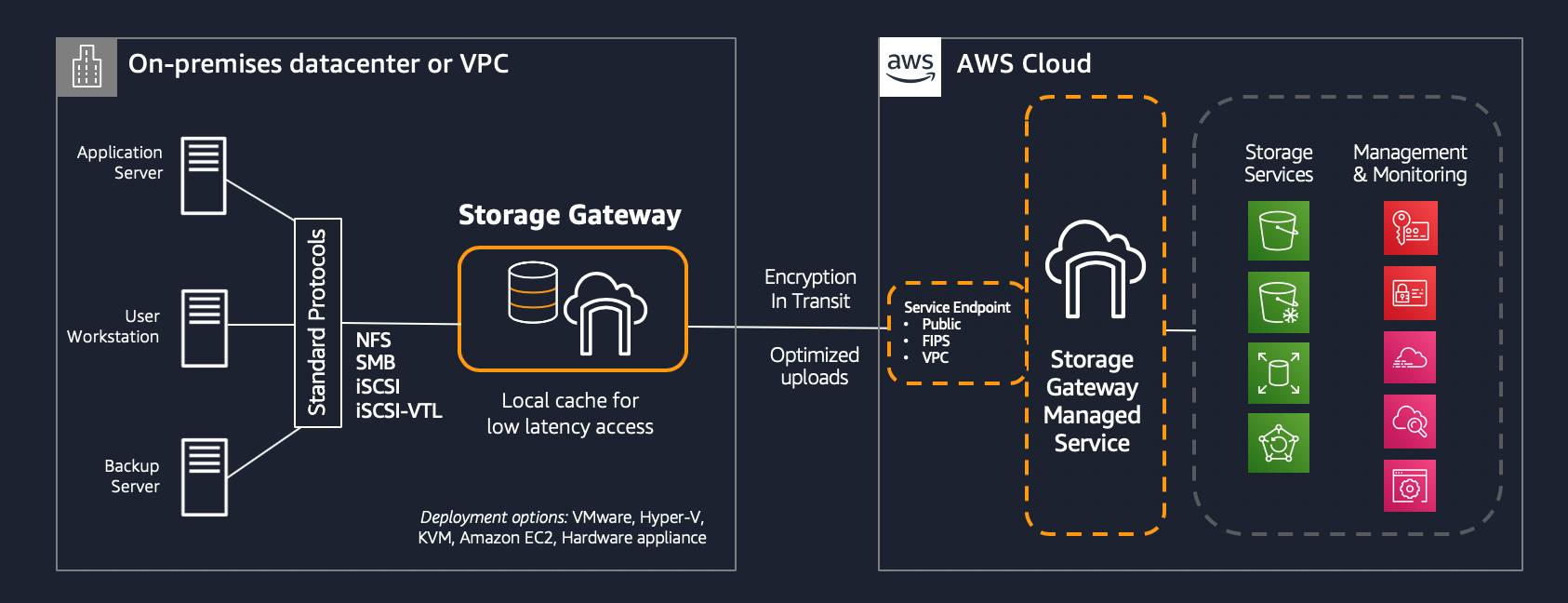 Diagram of how Storage Gateway is deployed in a customer environment, and how it communicates back to the AWS Storage Gateway Managed Service