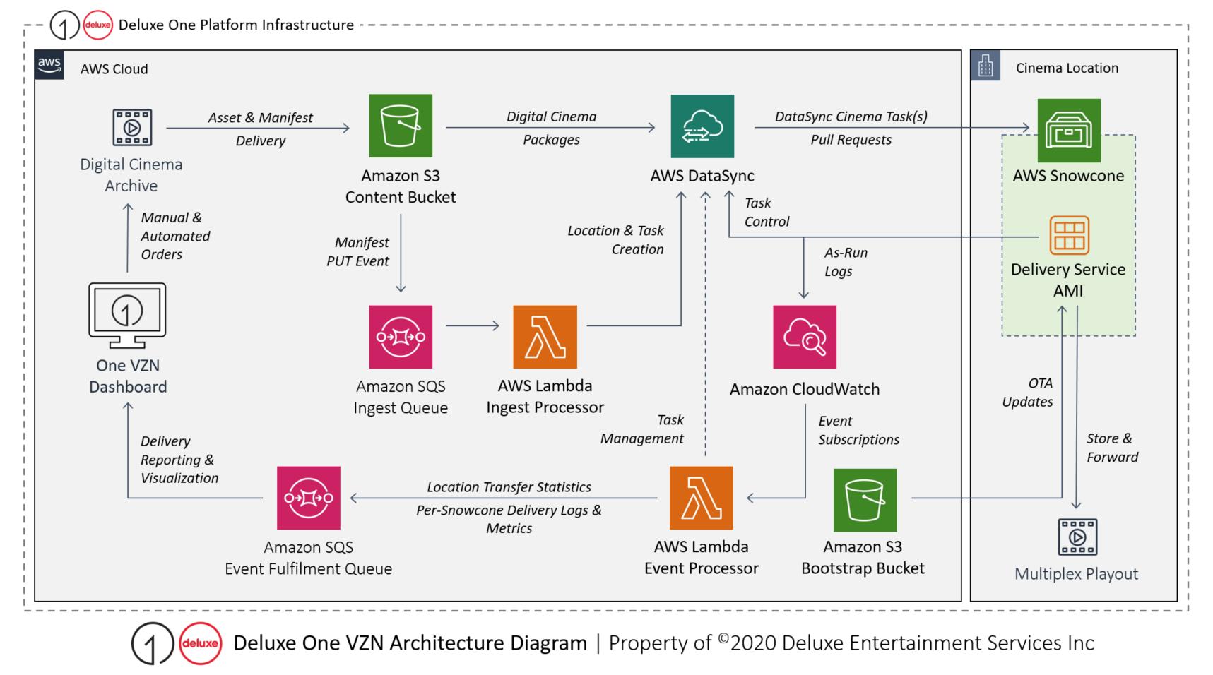 Deluxe One platform infrastructure
