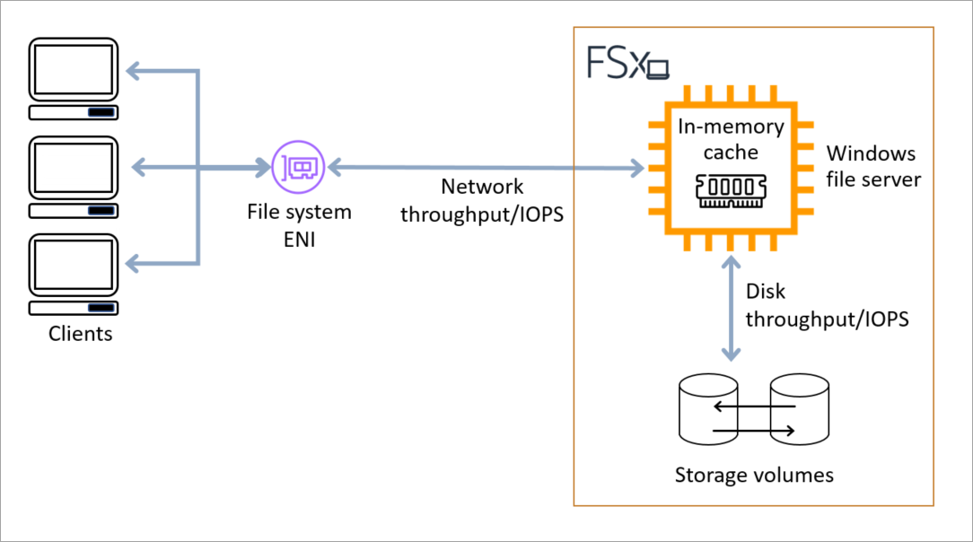 Figure 1 – performance components of an Amazon FSx for Windows File Server