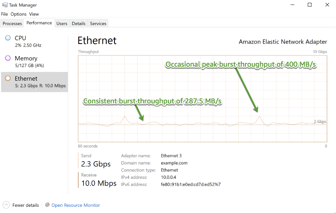 Figure 2 – EC2 client network throughput showing burst throughput from a write test