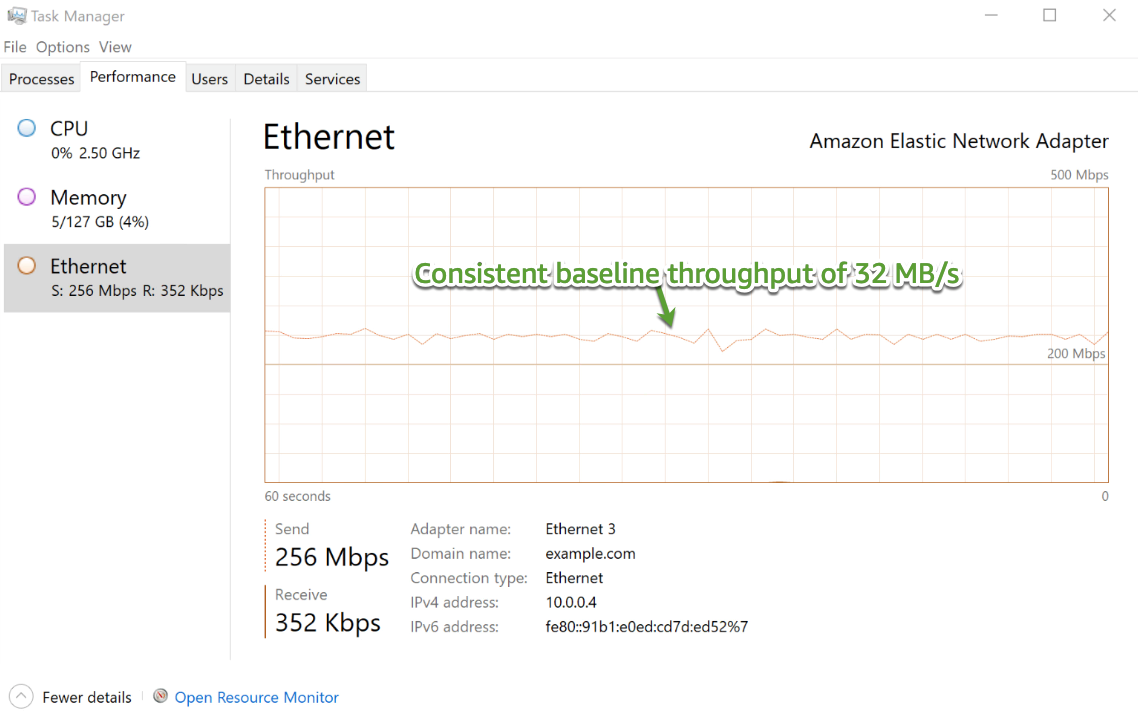 Figure 3 – EC2 client network throughput showing baseline throughput from a write test