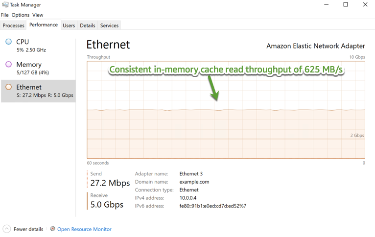Figure 4 – EC2 client network throughput showing in-memory cache read throughput