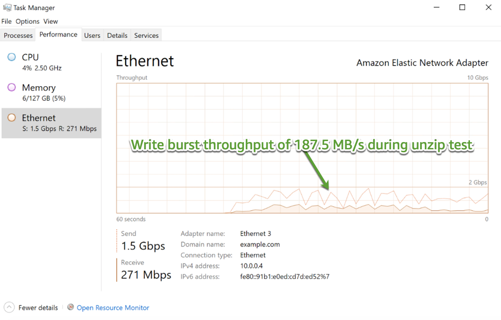 Figure 6 – EC2 client network write burst throughput during unzip test