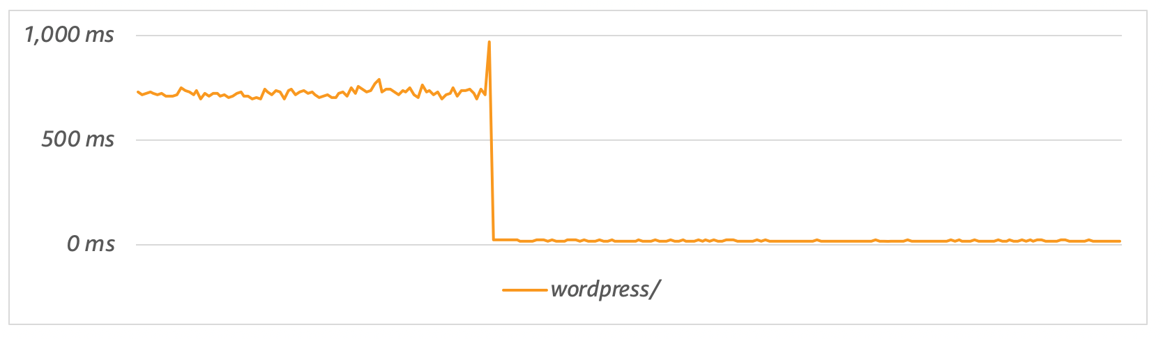 There is a 35X improvement when using OPCache with files stored on Amazon EFS (from 759 ms to 22 ms).