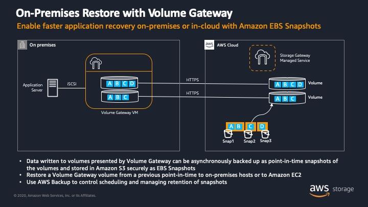 Amazon EBS スナップショットと Volume Gateway を使用して、オンプレミスまたはクラウドでアプリケーションリカバリを高速化する