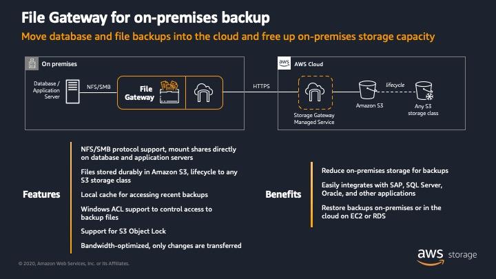 File Gateway を使用してデータベースとファイルバックアップをクラウドに移動し、オンプレミスのストレージ容量を解放する