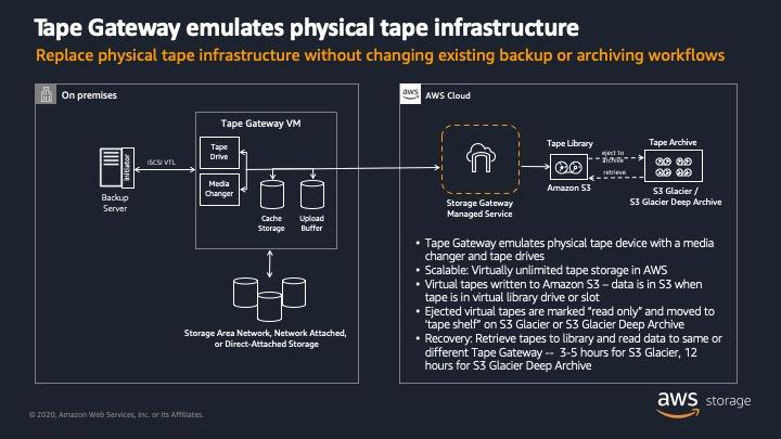 Tape Gateway を使用して、既存のバックアップまたはアーカイブワークフローを変更せずに物理テープインフラストラクチャに置き換える
