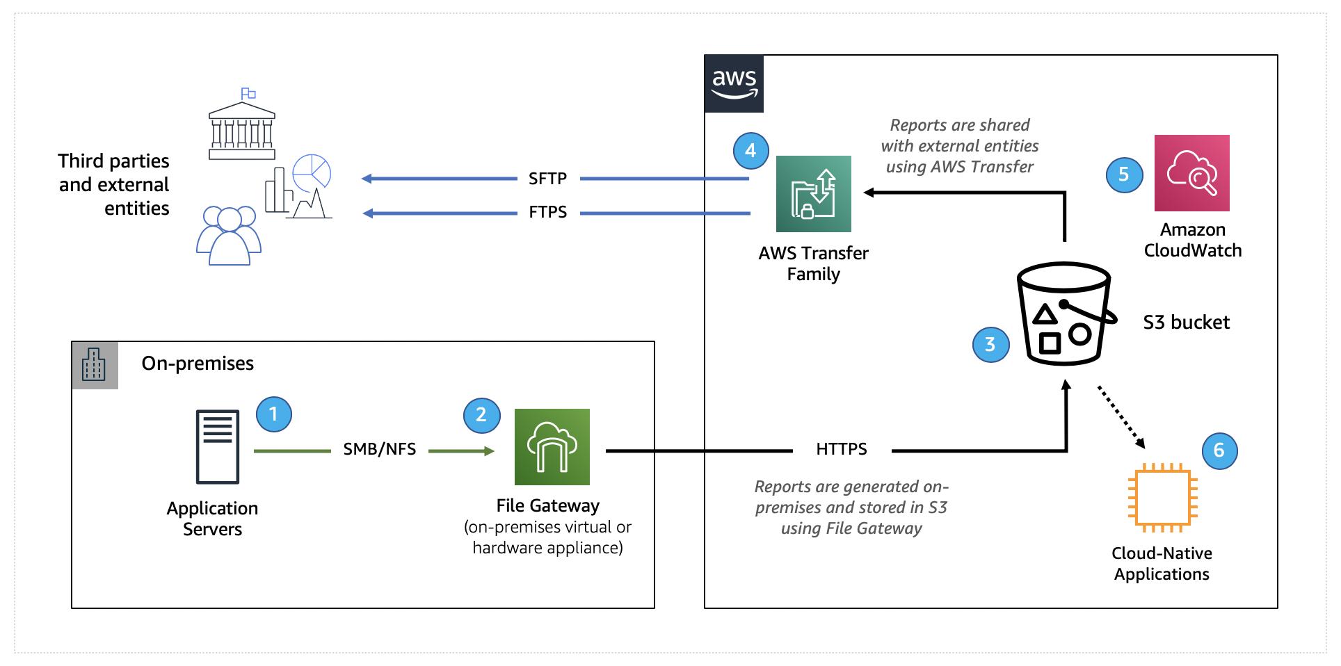 報告のワークフローにおける File Gateway と AWS Transfer Family の併用方法