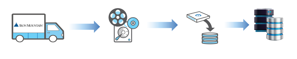 A simplified diagram-overview of the process to digitize the tapes