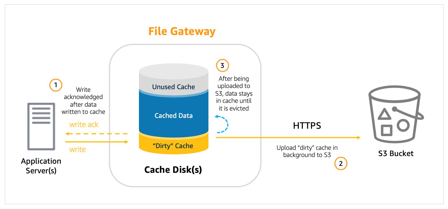 File Gateway が書き込みを処理する方法