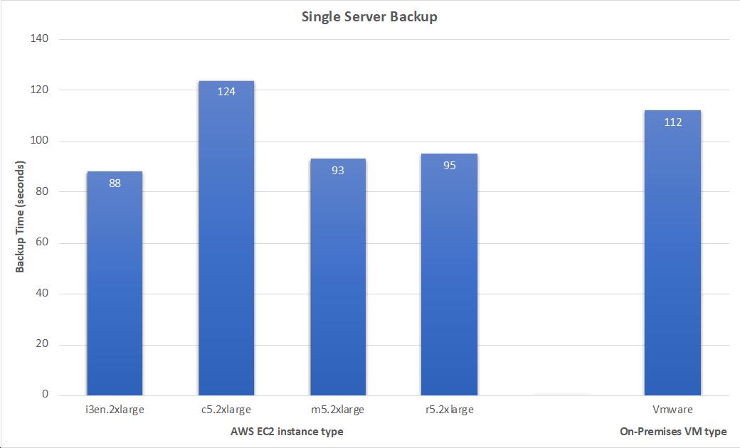 最初のテストでは、さまざまな File Gateway 設定で 1 つの 20-GiB データベースをバックアップする時間を比較しました