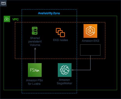 この GitHub チュートリアルで扱うユースケースでのアーキテクチャ概観図