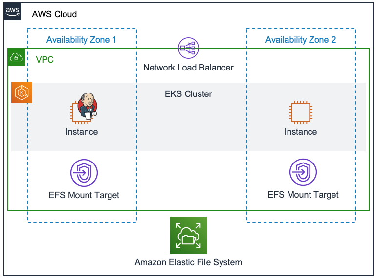 Architecture of using Amazon EFS as the shared persistent file storage layer for a containerized Jenkins application deployed on Amazon EKS