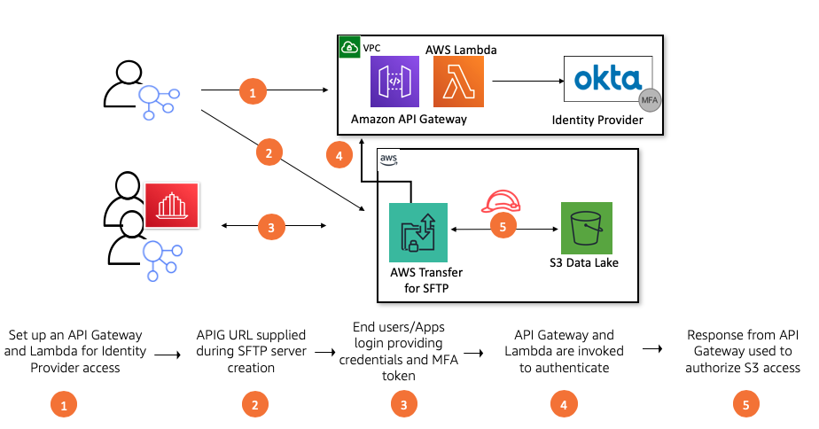 Setting up an Amazon API Gateway and AWS Lambda function, creating an SFTP endpoint, providing credentials, invoking the API Gateway, and granting access to S3