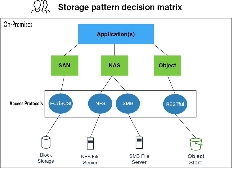 Figure 2, On-premises storage decision matrix - a decision matrix flowing downwards with applications, access protocols, and decisions