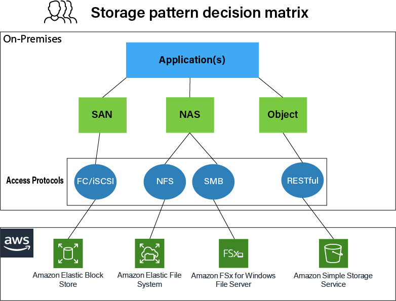 Figure 4 represents the storage decision matrix for applications that are already migrated to AWS - application to access protocols to AWS service