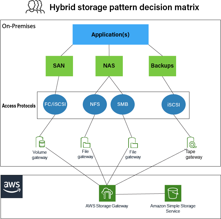 Storage decision pattern matric for applications that may be required to stay on-premises. Applications - access protocols - gateway types - AWS Storage Gateway to Amazon S3