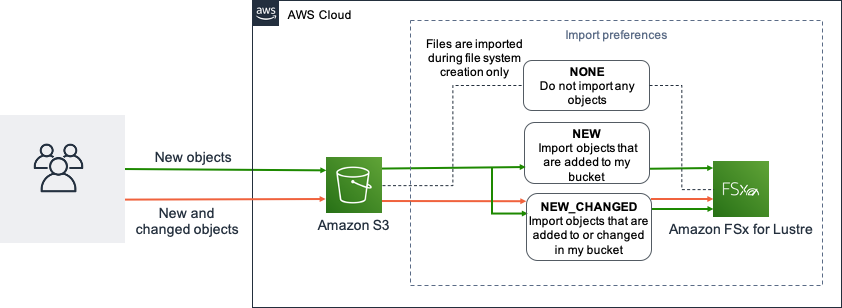 New objects and new and changed objects goign into Amazon S3 and then eventually automatically imported into Amazon FSx for Lustre