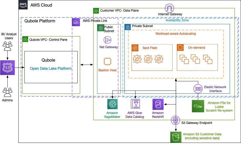 Figure 1 - Qubole open data platform on AWS Cloud including Qubole's open data lake platform and Amazon S3, FSx for Lustre, Amazon Ec2, and more