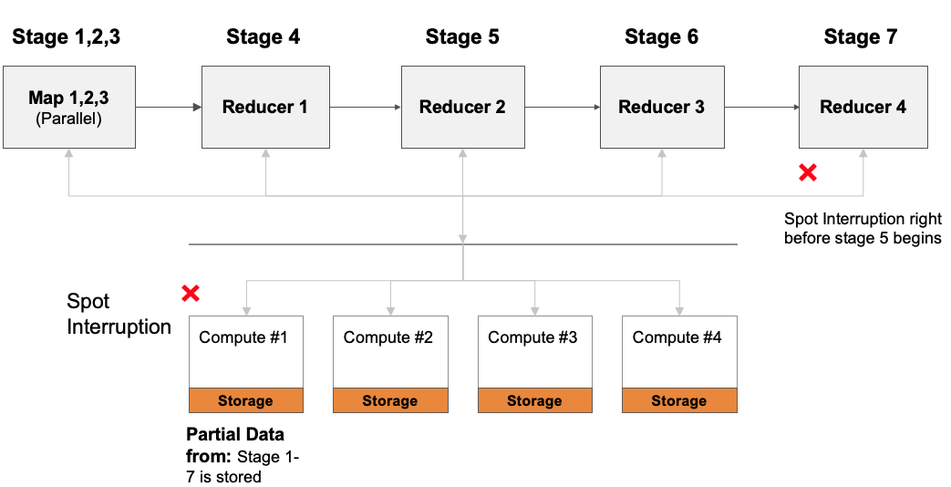 Figure 3 - each of the instances store a part of the output from all of the stages