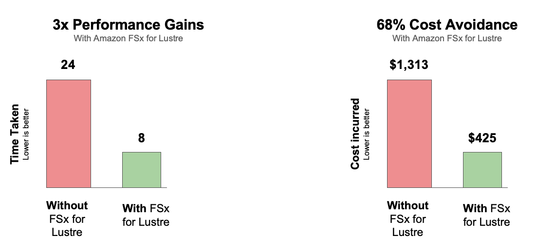 Figure 5 - Comparison of performance improvements