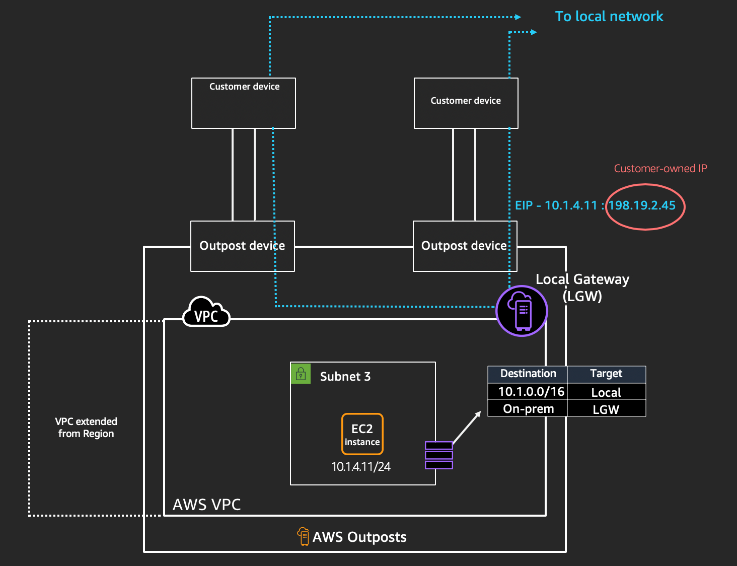 This diagram depicts how AWS Outposts connects to your on-premises network, traversing instances a local gateway or through the COIP