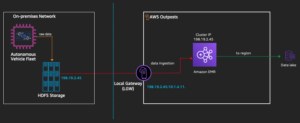 Dataflow for this AWS Outposts use case, from on-premises storage, through a local gateway, Amazon EMR, and to your data lake