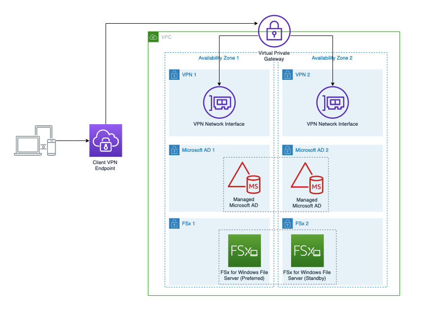 The architecture diagram depicts the solution outlined in this walkthrough, with each service involved spread across two Availability Zones to ensure a highly available file share that can be accessed at any time.