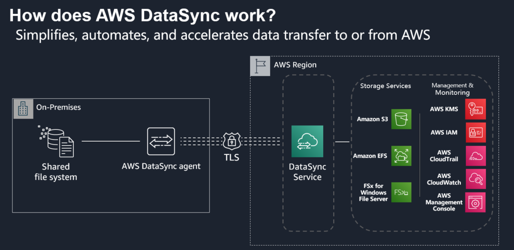 How does AWS DataSync work - simplifies, automates, and accelerates data transfer to or from AWS