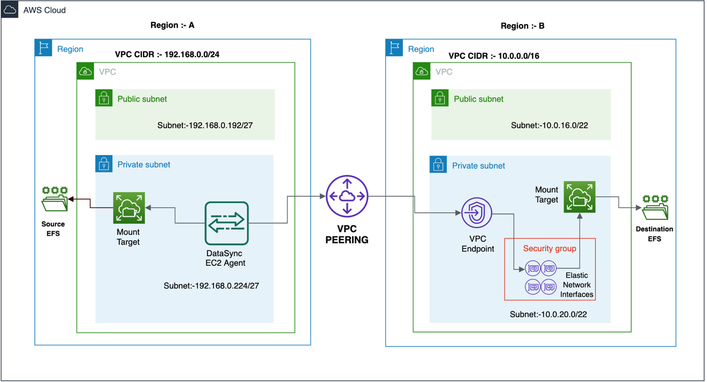 AWS DataSync uses an agent deployed on an Amazon EC2 instance in the source file system Region to transfer data from one Amazon EFS file system to another.