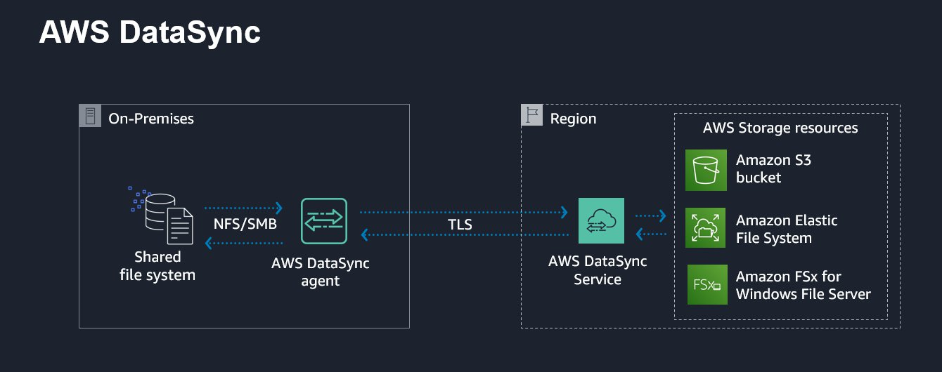 AWS DataSync is an online data transfer service that simplifies and accelerates the transfer of data, where it can be used to transfer data into and out of AWS.