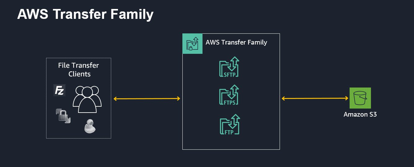 AWS Transfer Family offers fully managed support for transferring files over SFTP, FTPS, and FTP directly into and out of Amazon S3.